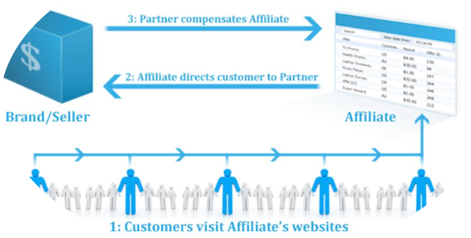 This is an affiliate marketing diagram not an mlm.