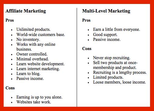 Pros & Cons of MLM and Affiliate Marketing